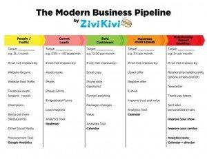 The Modern balloon Business Pipeline